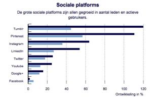 socialeplatforms